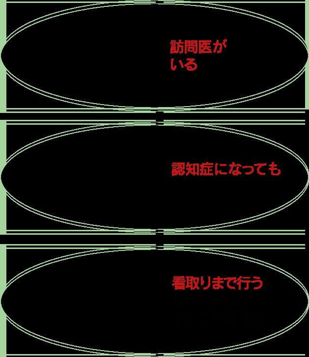 「宅老所ゆう・ゆう」の3つの特徴